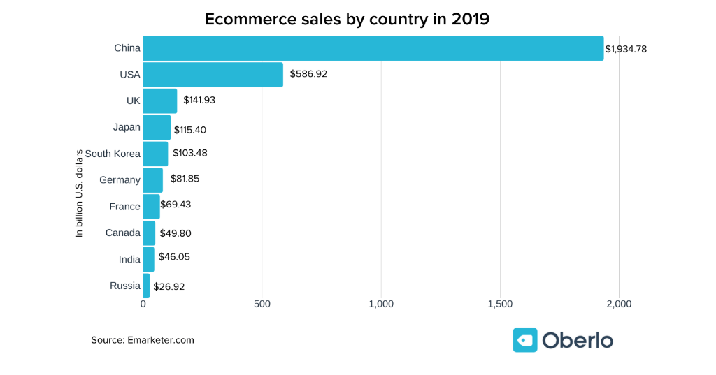 ecommerce sales by country in 2019