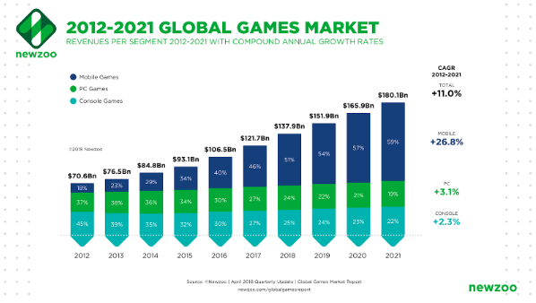 global games market by revenue